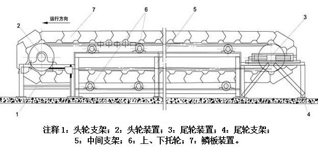 鳞板输送机产品适用范围及选型要求: (1)鳞板宽度系列:B=650mm、800mm、1000mm、1200mm;其中B=800mm、1000mm的两种应用比较广泛; (2)运送单个物件的重量:一般为75kg,最大可达120-150kg; (3)输送机长度:一般为60-120m,最大可达到200m; (4)输送机速递系列:v=0.