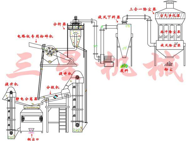 采用了电路板粉碎机进行机械粉碎,高压静电分离新工艺.