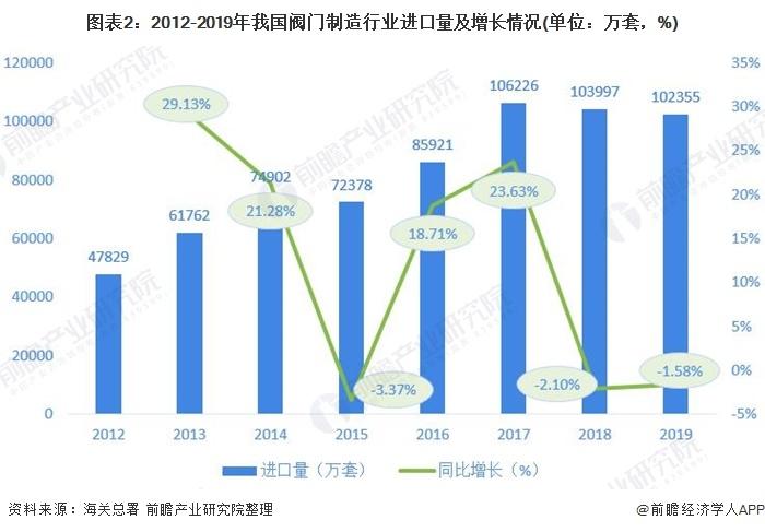 圖表2:2012-2019年我國閥門制造行業進口量及增長情況(單位:萬套,%)