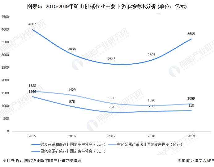 圖表5:2015-2019年礦山機械行業主要下游市場需求分析 (單位:億元)